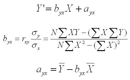 Equation Of Regression Line - Talkchannels