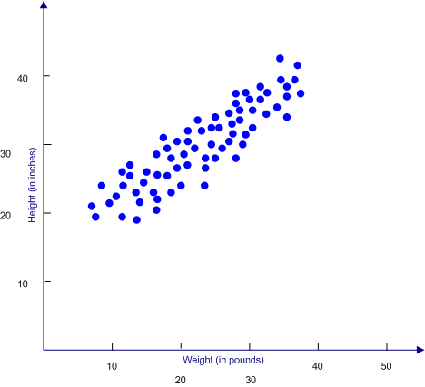 a dot plot is an easy way to represent the relationship between two variables